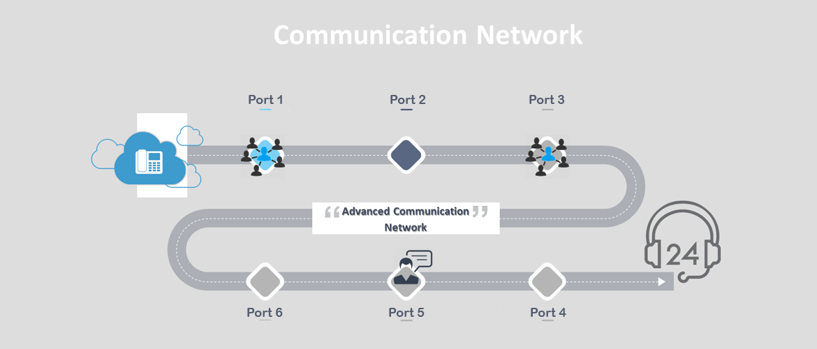 Advanced communication Network